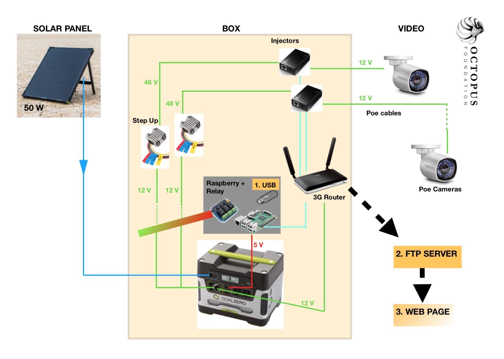 Schéma complet du système de monitoring autonome © Octopus Foundation