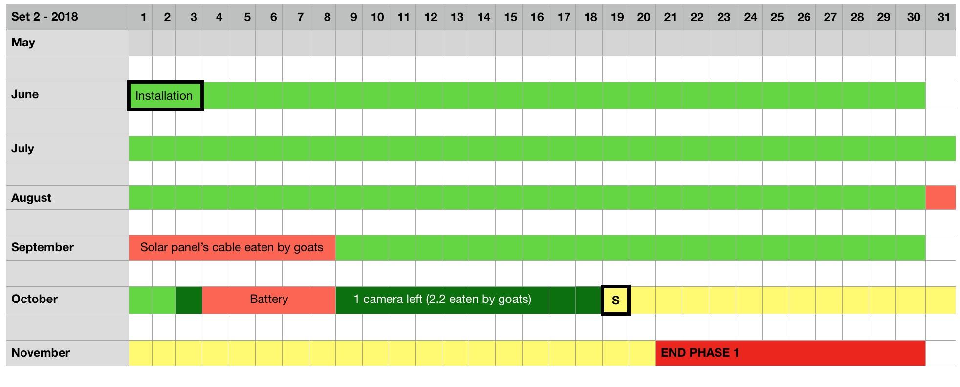 Résultats des 6 mois de test du SET 2 © Octopus Foundation
